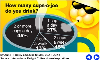 Thank you, International Delight Coffee House Inspirations and USA Today, for pushing the boundaries of our knowledge.