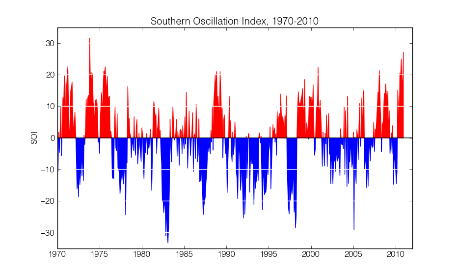 Southern Oscillation Index 1970-2010
